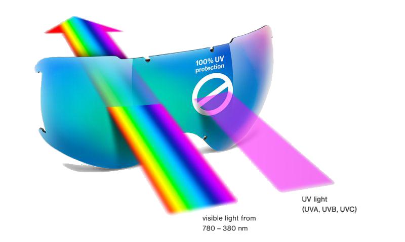 Okulary Uvex UV Protection